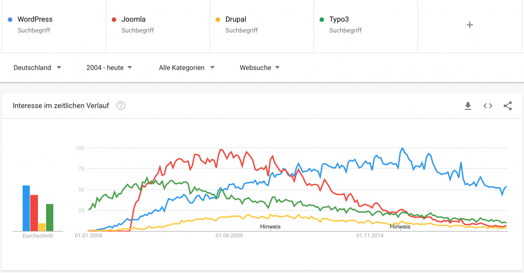 google-trends-wordpress-deutschland